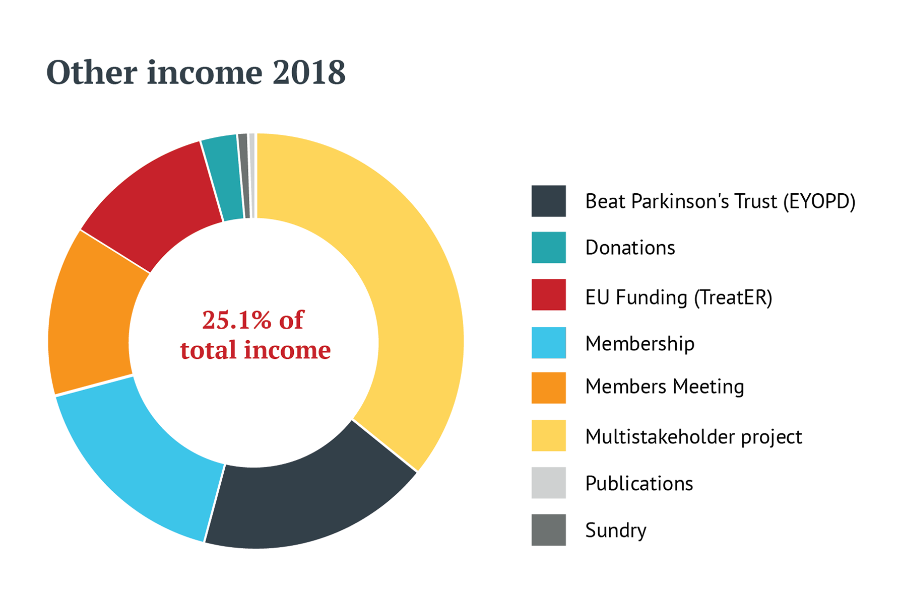 Graph displaying EPDA other income sources for 2018