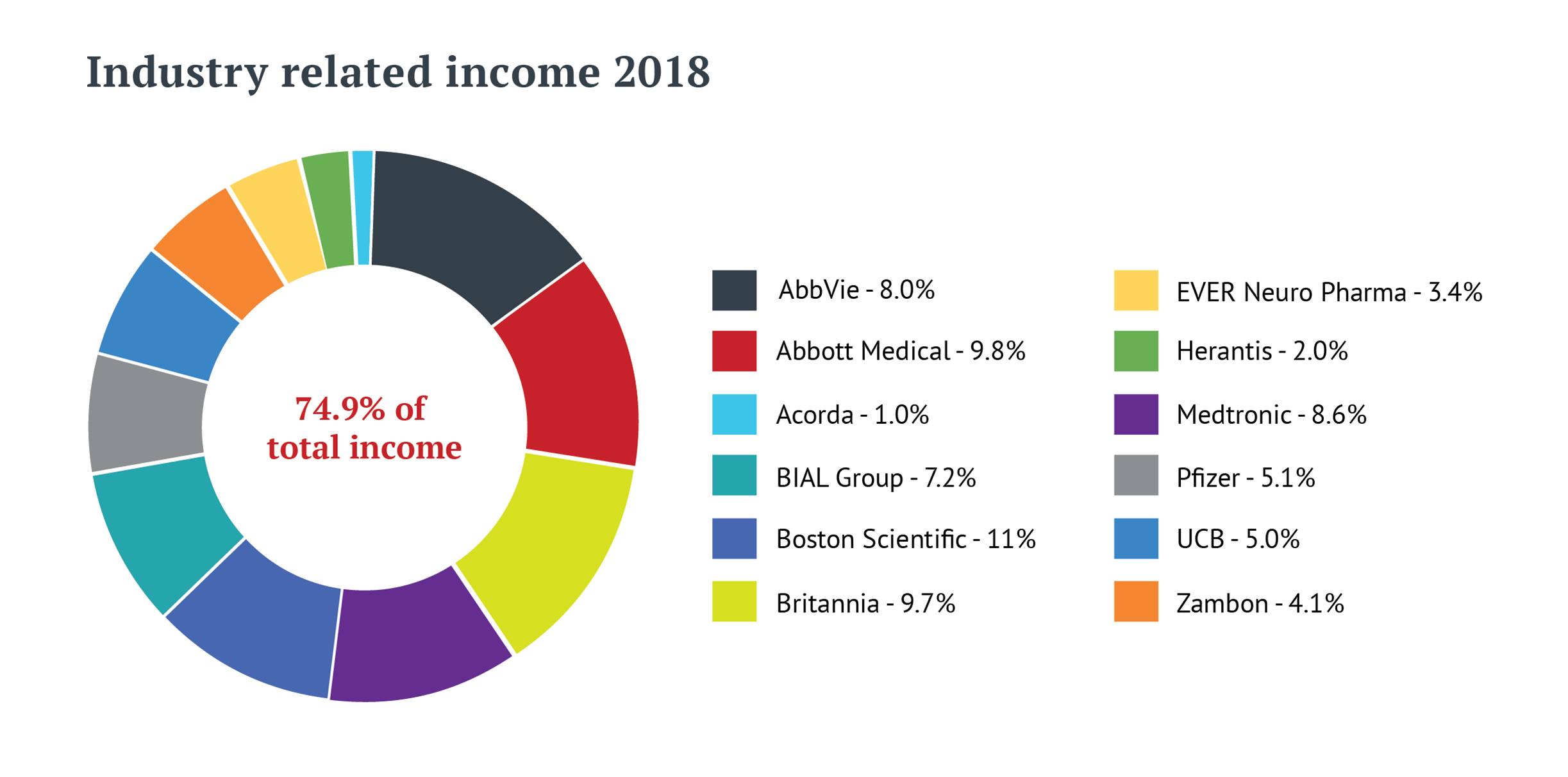 Graph displaying EPDA industry-related income sources for 2018