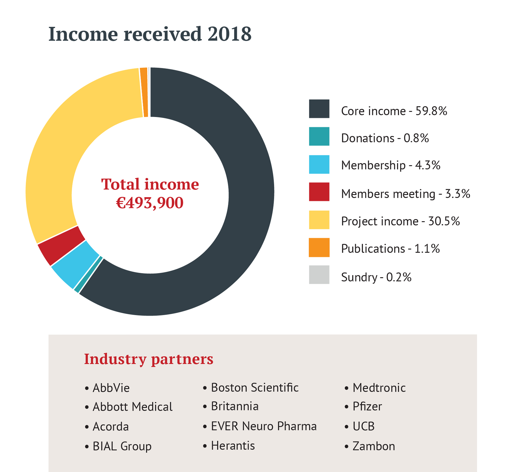 Graph displaying EPDA total income sources for 2018