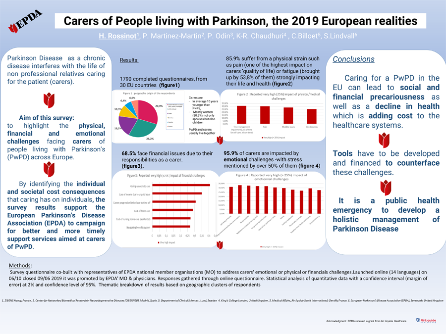 Carers of people living with Parkinson's, the 2019 European realities – Poster presented at MDS Virtual Congress 2020